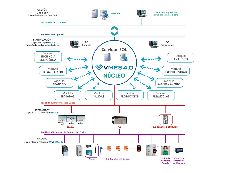 Mapa Conexión ERP