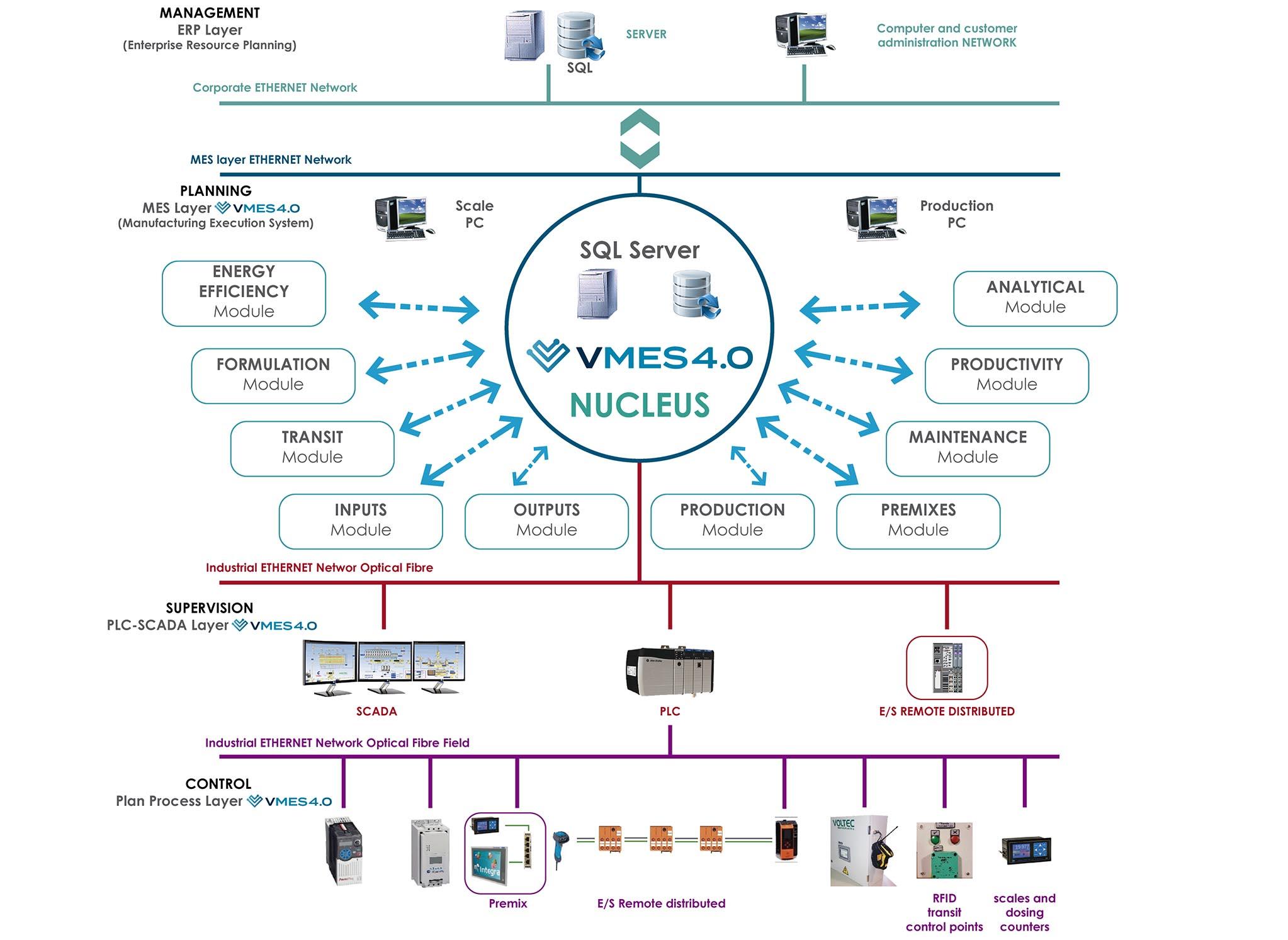 general-plan-vmes4.0-eng_mesa-de-trabajo-1