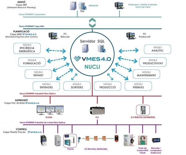 mapa-general-vmes4.0-cat_mesa-de-trabajo-1